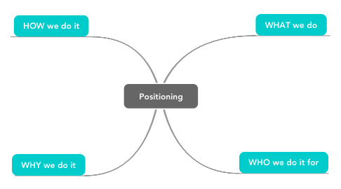 Mind Map: Positioning