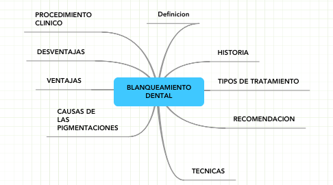Mind Map: BLANQUEAMIENTO