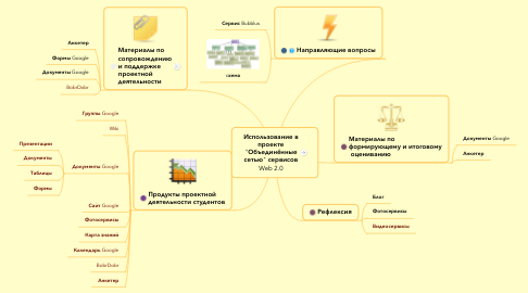 """Mind Map: Использование в проекте """"Объединённые сетью"""" сервисов Web 2.0"""