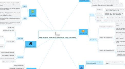 Mind Map: SERVEI ONLINE DE  MONITORITZACIÓ A PERSONES  GRANS I DEPENDENTS