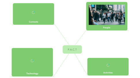 Mind Map: P.A.C.T