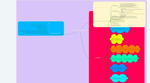 Mind Map: การงานอาชีพเเละเทคโนโลยี ม.5