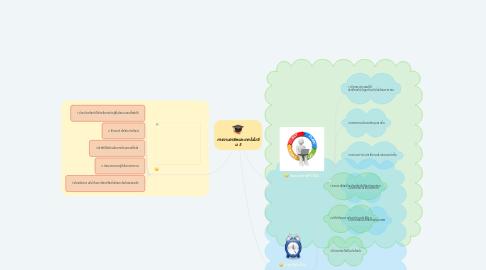 Mind Map: การงานอาชีพและเทคโนโนยี ม.5