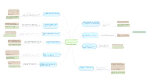 Mind Map: ЦА деревянные конструкторы
