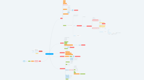 Mind Map: Namasa Userflow for Designer