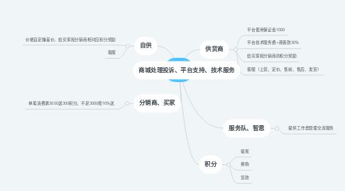Mind Map: 商城
