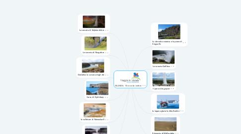 Mind Map: ISLANDA: 10 cose da vedere
