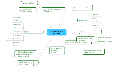 Mind Map: Empiece con un fin en mente
