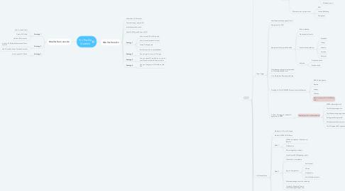 Mind Map: OJ Profile Creation