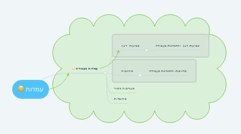 Mind Map: עמדות