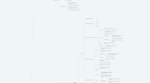 Mind Map: Musterprodukt