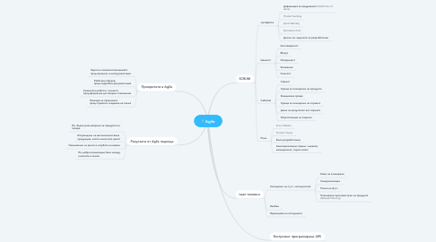 Mind Map: Agile