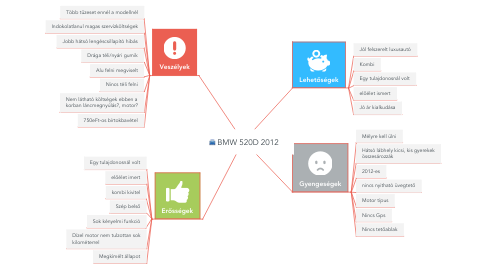 Mind Map: BMW 520D 2012