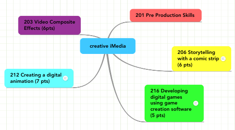 Mind Map: Creative iMedia
