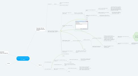 Mind Map: PriceTraxer: Основные сценарии