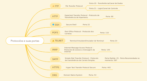 Mind Map: Protocolos e suas portas