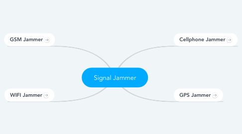 Mind Map: Signal Jammer