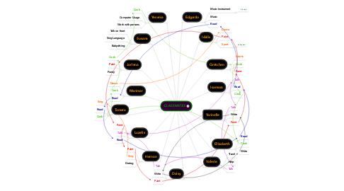 Mind Map: CLASSMATES
