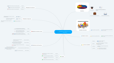 Mind Map: Estadística y Distribución de Frecuencia
