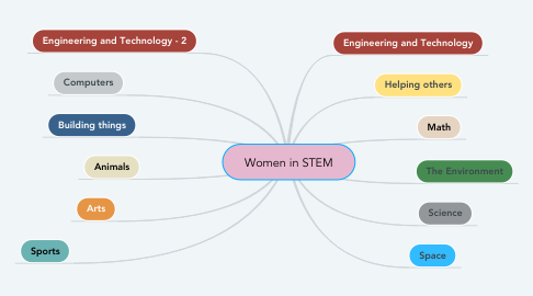 Mind Map: Women in STEM