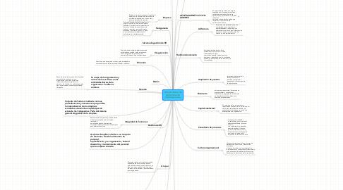 Mind Map: Glosario básico de Administración Contemporanea.