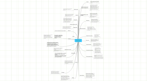 Mind Map: Glosario de Verbos de Acción