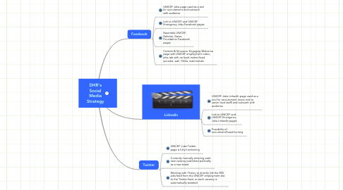 Mind Map: DHR's Social Media Strategy