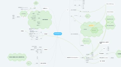 Mind Map: 農業基礎建設