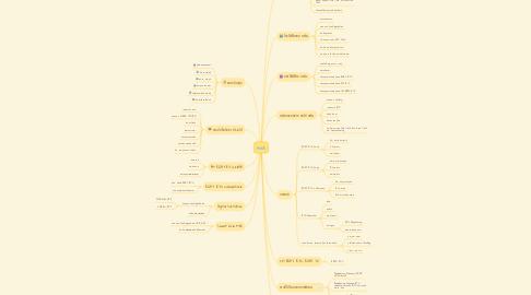 Mind Map: HWS
