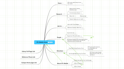 Mind Map: STL Mobile Home