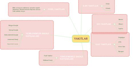 Mind Map: YAKITLAR