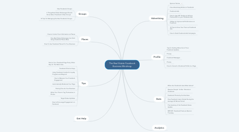 Mind Map: The Real Estate Facebook Business Mindmap