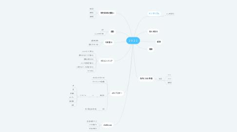 Mind Map: 2021