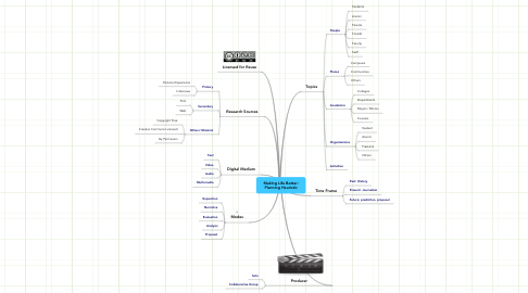 Mind Map: Making Life Better: Planning Heuristic