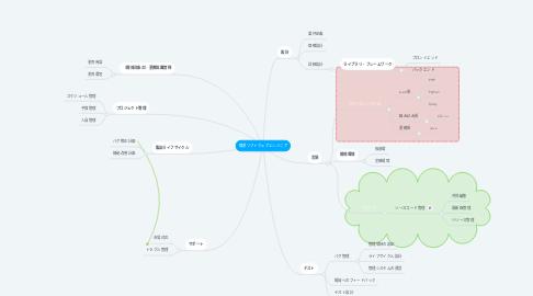 Mind Map: 職業ソフトウェアエンジニア
