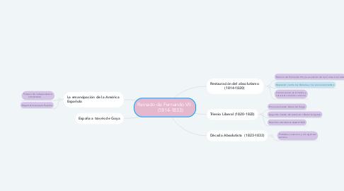 Mind Map: Reinado de Fernando VII          (1814-1833)