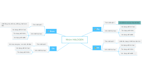 Mind Map: Nhóm HALOGEN