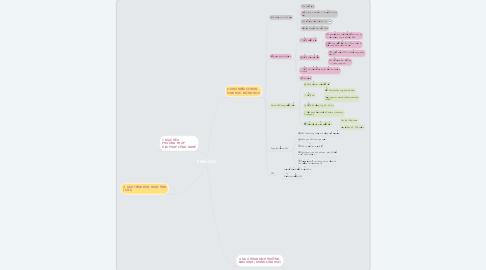 Mind Map: SINH HỌC