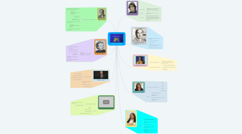 Mind Map: Modelos Curriculares