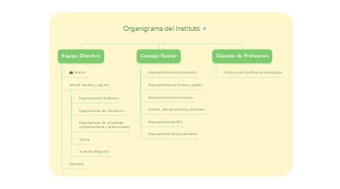 Mind Map: Organigrama del Instituto