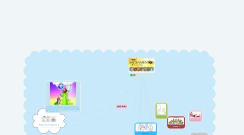 Mind Map: SACRAMENTOS