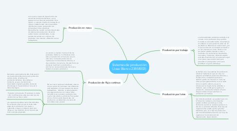 Mind Map: Sistemas de producción (Jose Blanco 23858003)