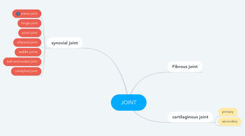 Mind Map: JOINT