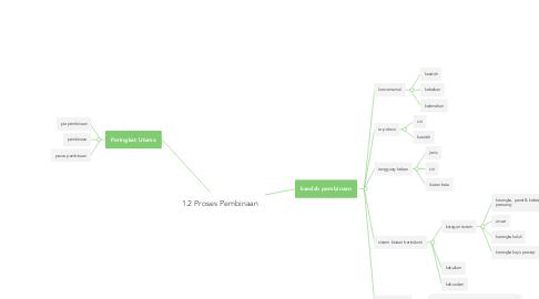 Mind Map: 1.2 Proses Pembinaan