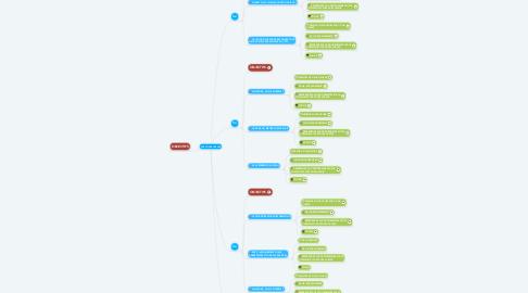 Mind Map: PARCOURS AVENIR