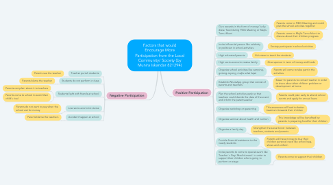 Mind Map: Factors that would Encourage More Participation from the Local Community/ Society (by Munira Iskandar 821294)