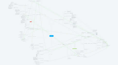 Mind Map: Module 2  Casus Economie