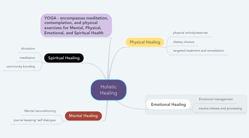Mind Map: Holistic Healing