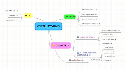 Mind Map: COSTRUTTIVISMO