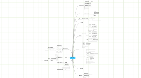 Mind Map: Моя новаяинтеллект-карта